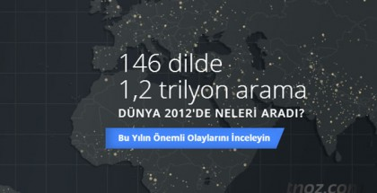 2012 Google İstatistikleri