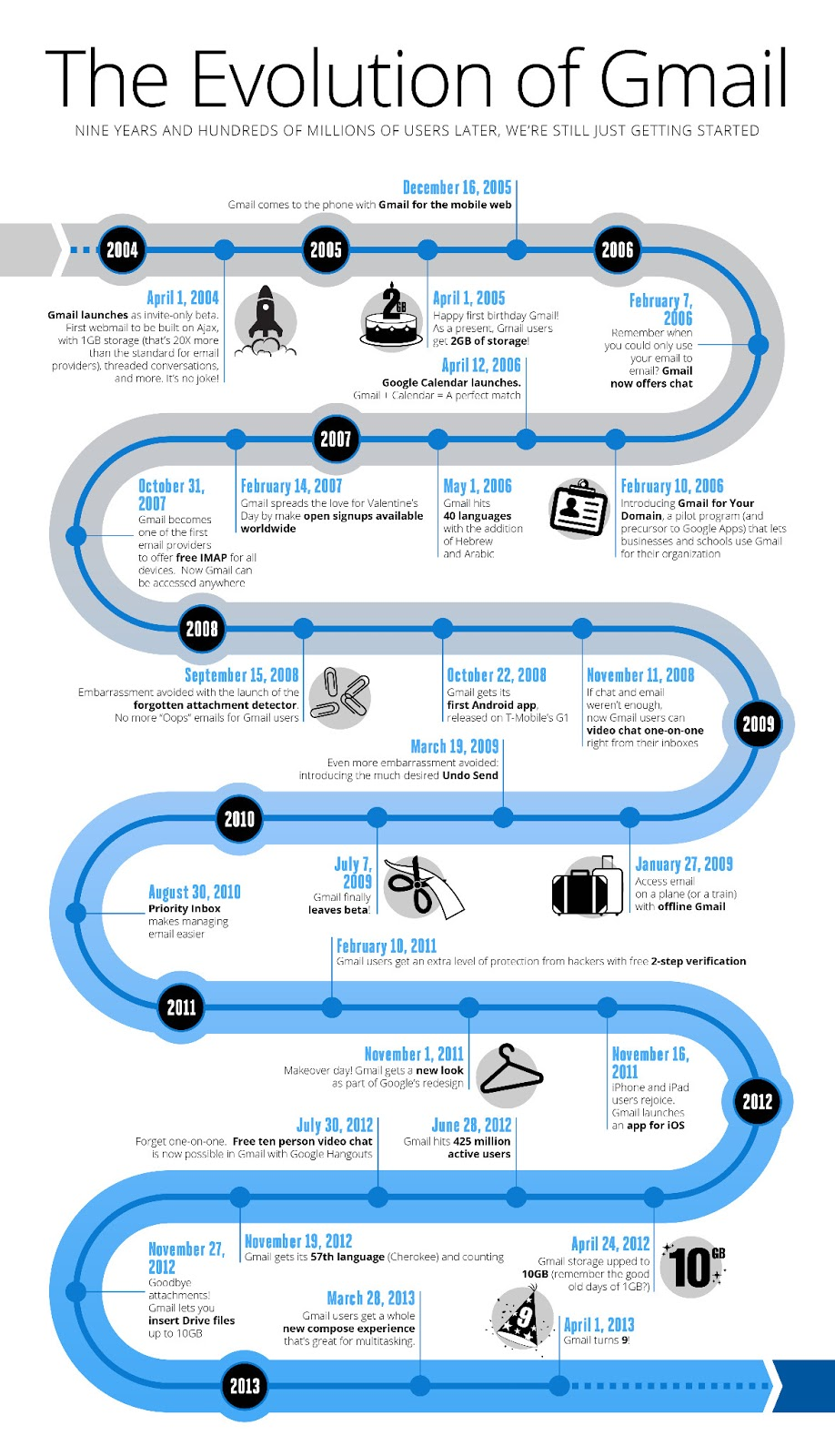 gmail infographic evolution