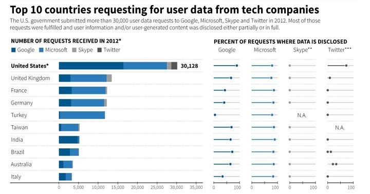 kullanici verilerini talep eden ulkeler