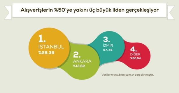 e-ticaret turkiye il siralamasi