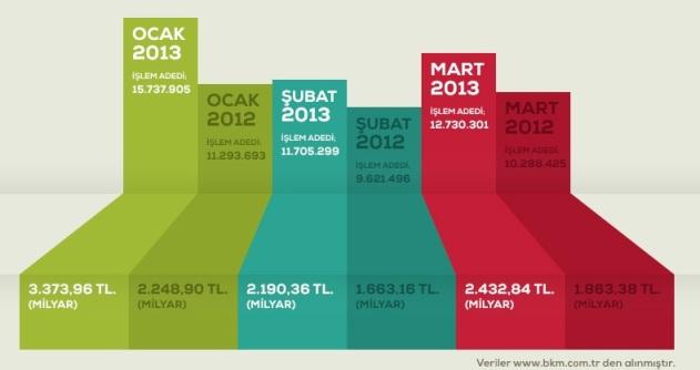 turkiye e-ticaret oranlari 1