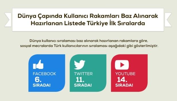 turkiye sosyal medya kullanim oranlari