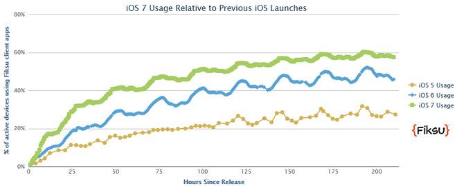 iOS 7 fiksu statics