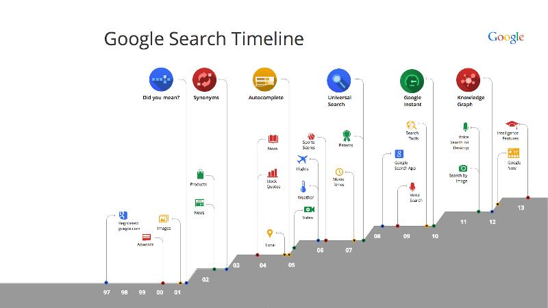 google arama motoru guncellemeleri